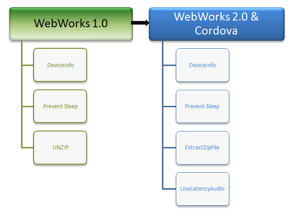 Power Your WebWorks Extension with Cordova