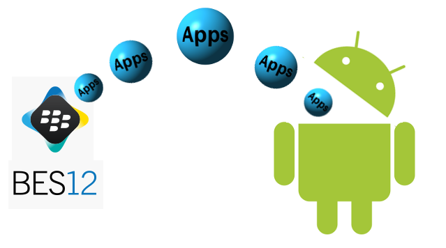 Deploying Applications into Android for Work Using BES12