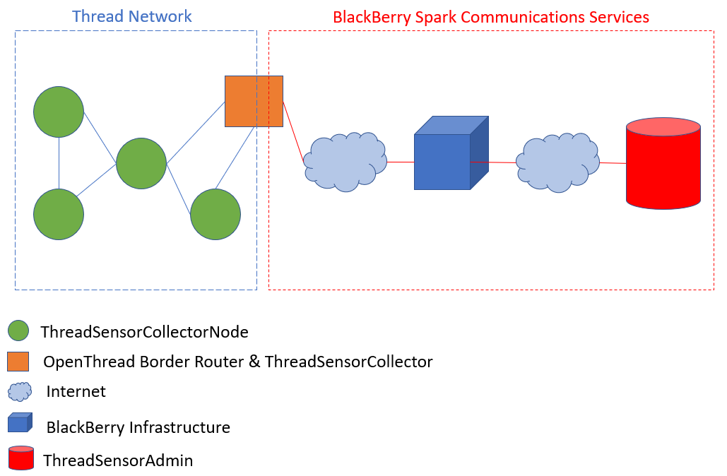 Securing the Edge of a Thread Network using BlackBerry Spark